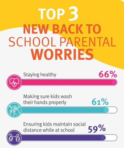New back to school parental worries